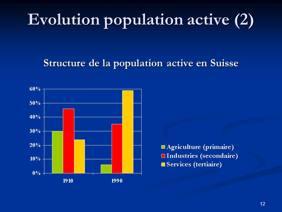 Evolution population active (2)