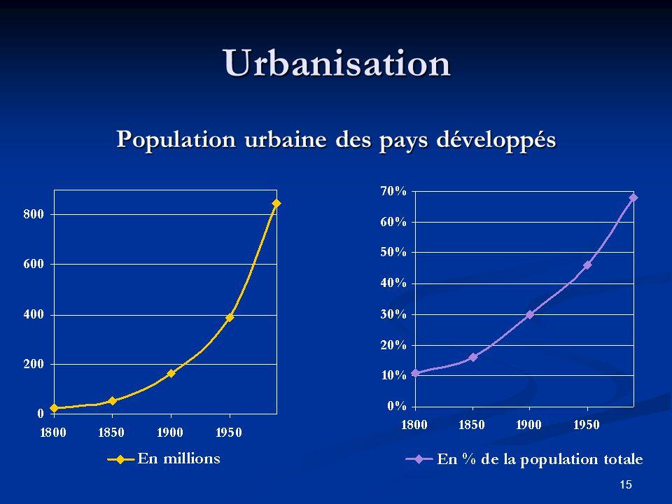 Population urbaine des pays développés