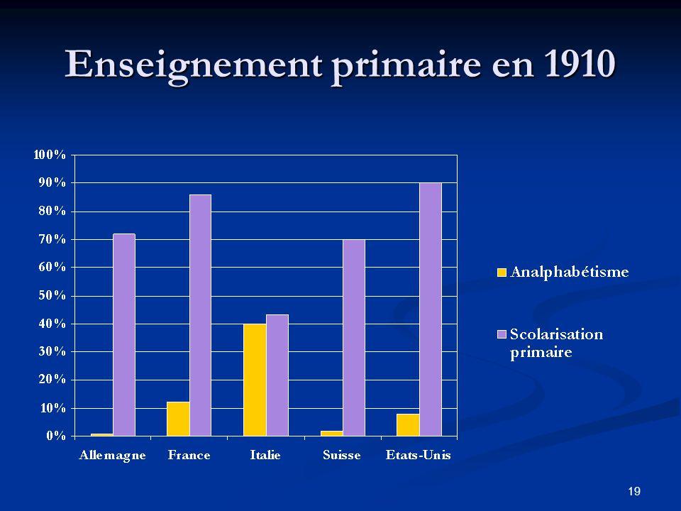 Enseignement primaire en 1910