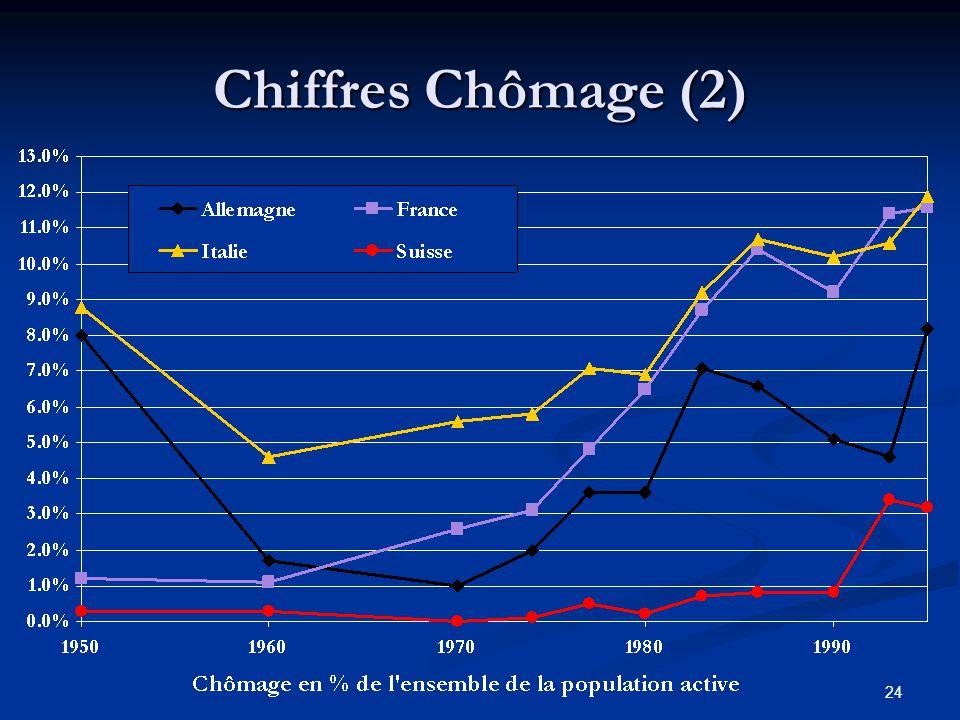 Chiffres Chômage (2)