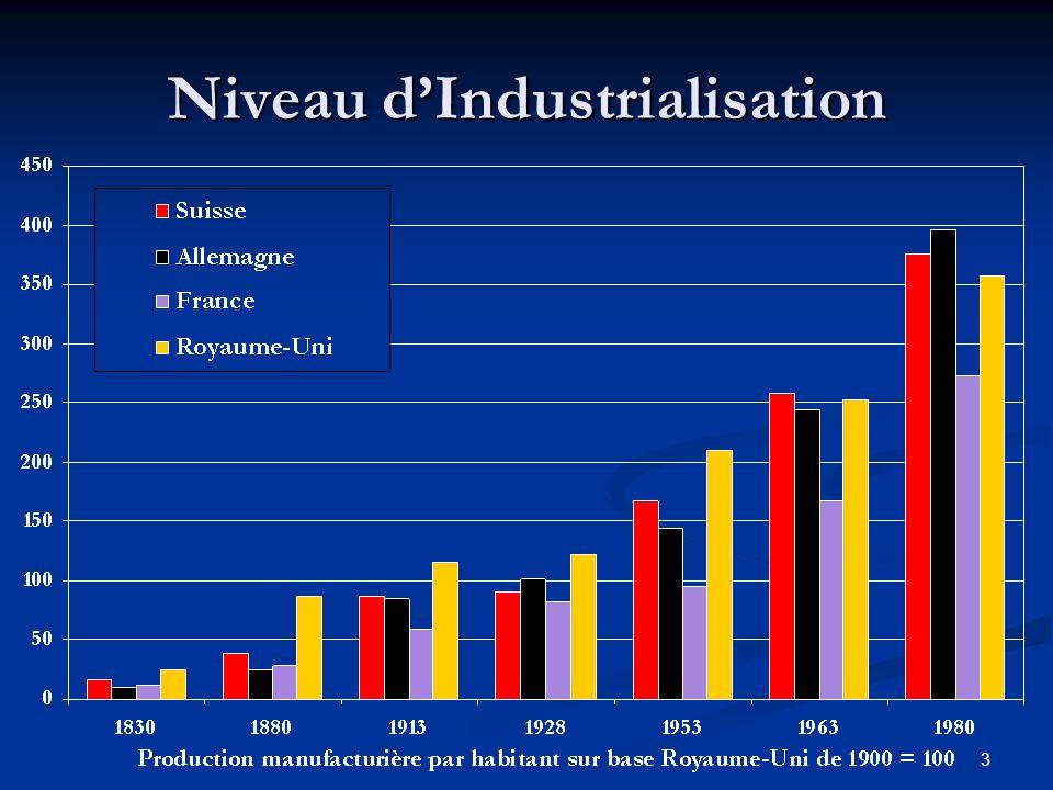 Niveau d'Industrialisation