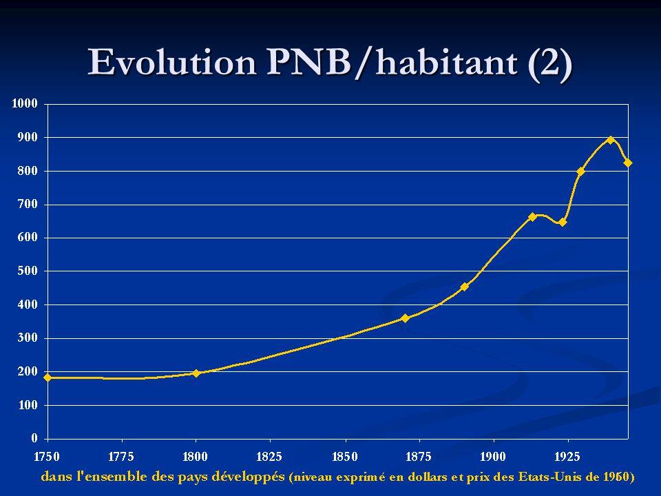 Evolution PNB/habitant (2)