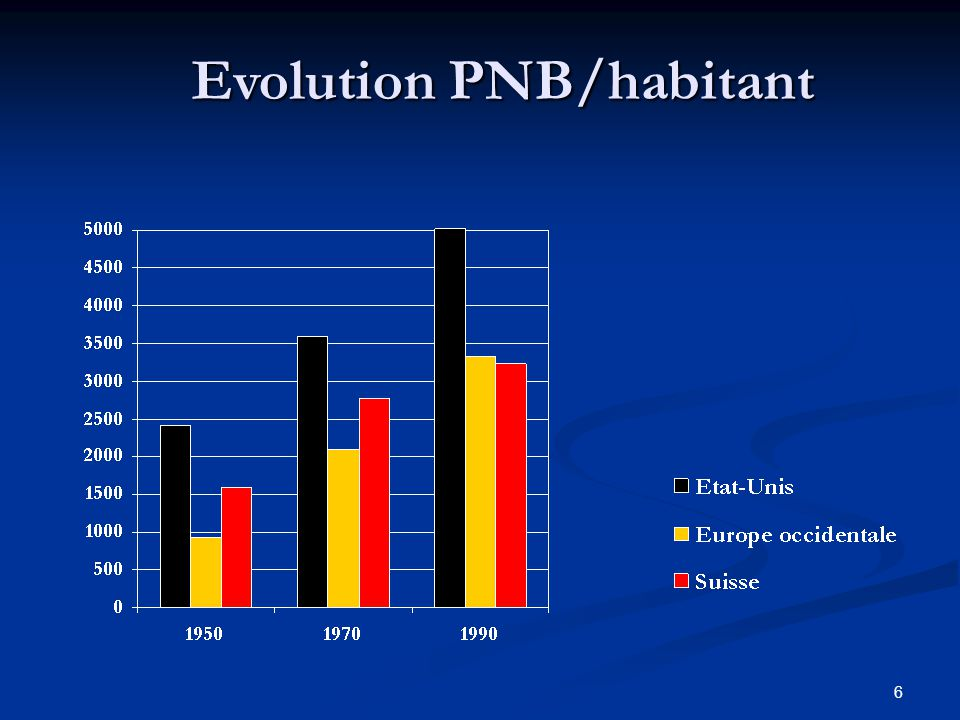 Evolution PNB/habitant