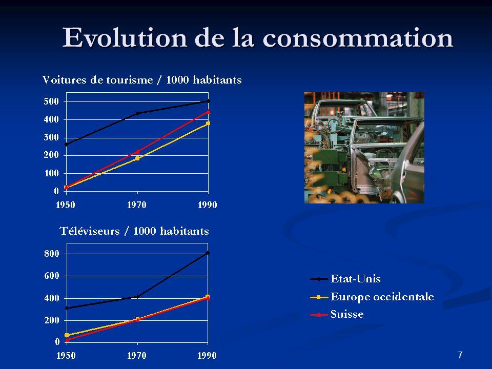 Evolution de la consommation