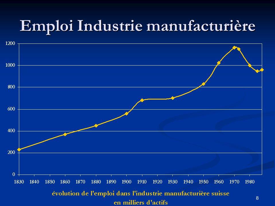 Emploi Industrie manufacturière