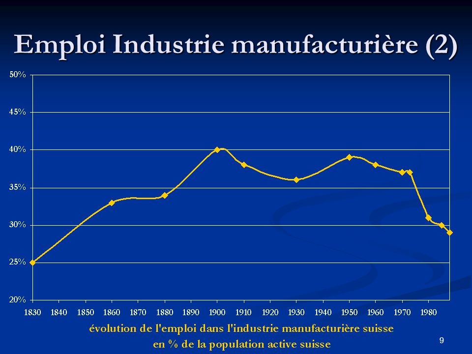 Emploi Industrie manufacturière (2)