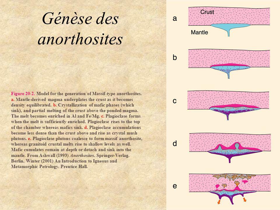 Génèse des anorthosites
