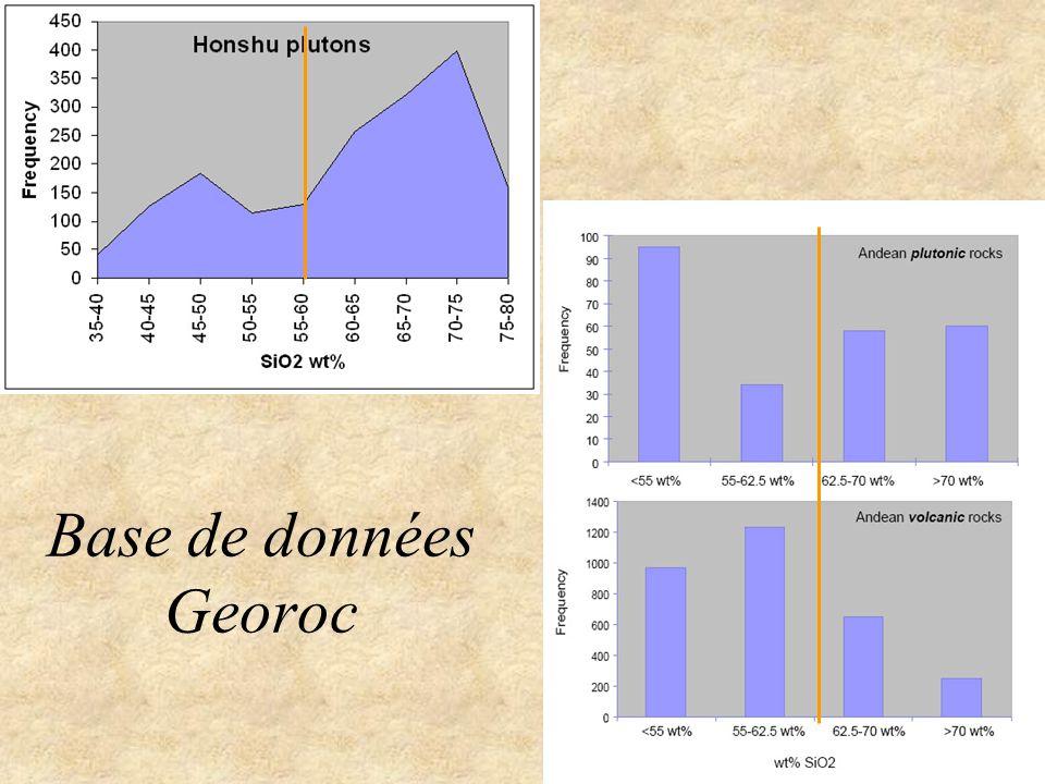 Base de données Georoc