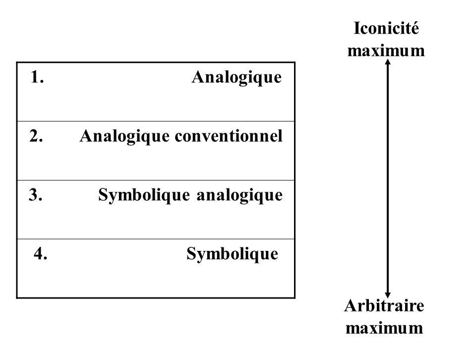 2. Analogique conventionnel 3. Symbolique analogique