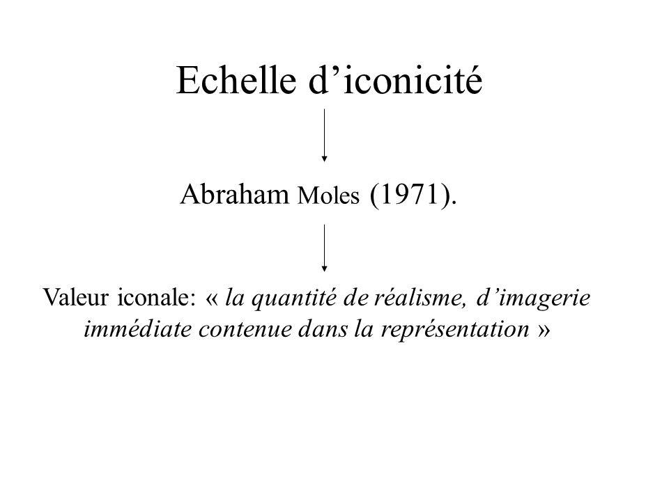 Echelle d'iconicité Abraham Moles (1971).