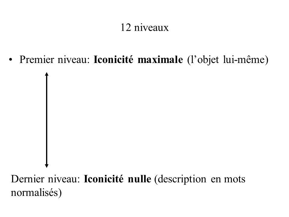 12 niveaux Premier niveau: Iconicité maximale (l'objet lui-même) Dernier niveau: Iconicité nulle (description en mots normalisés)