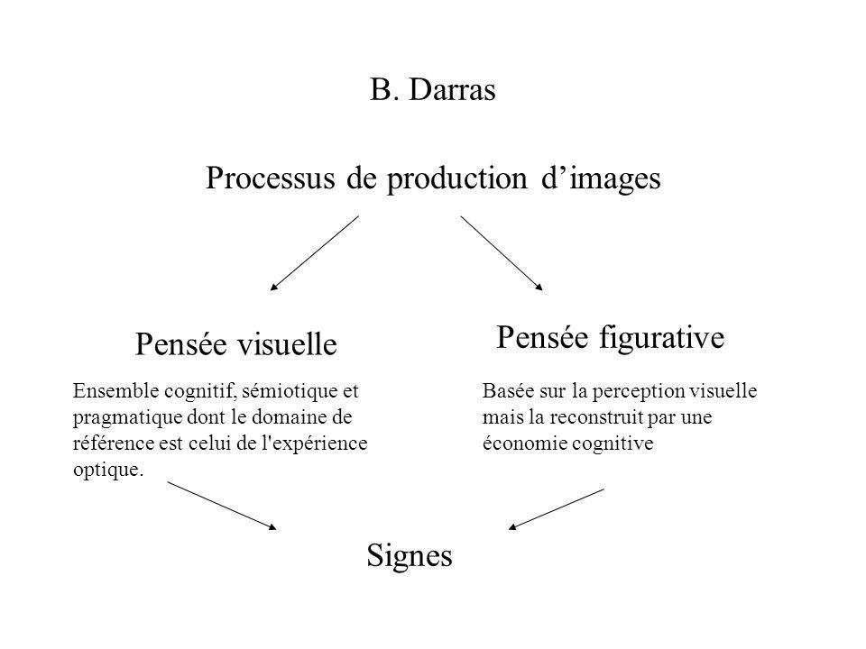 Processus de production d'images