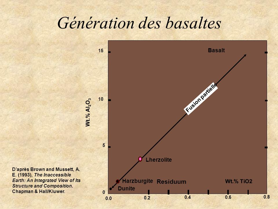 Génération des basaltes