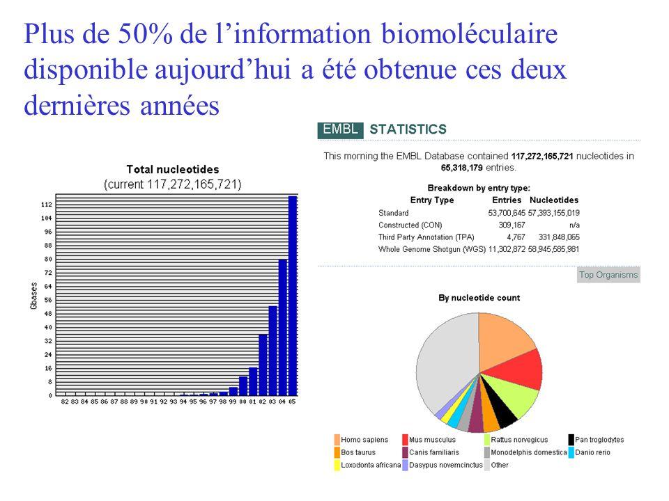 Plus de 50% de l'information biomoléculaire disponible aujourd'hui a été obtenue ces deux dernières années