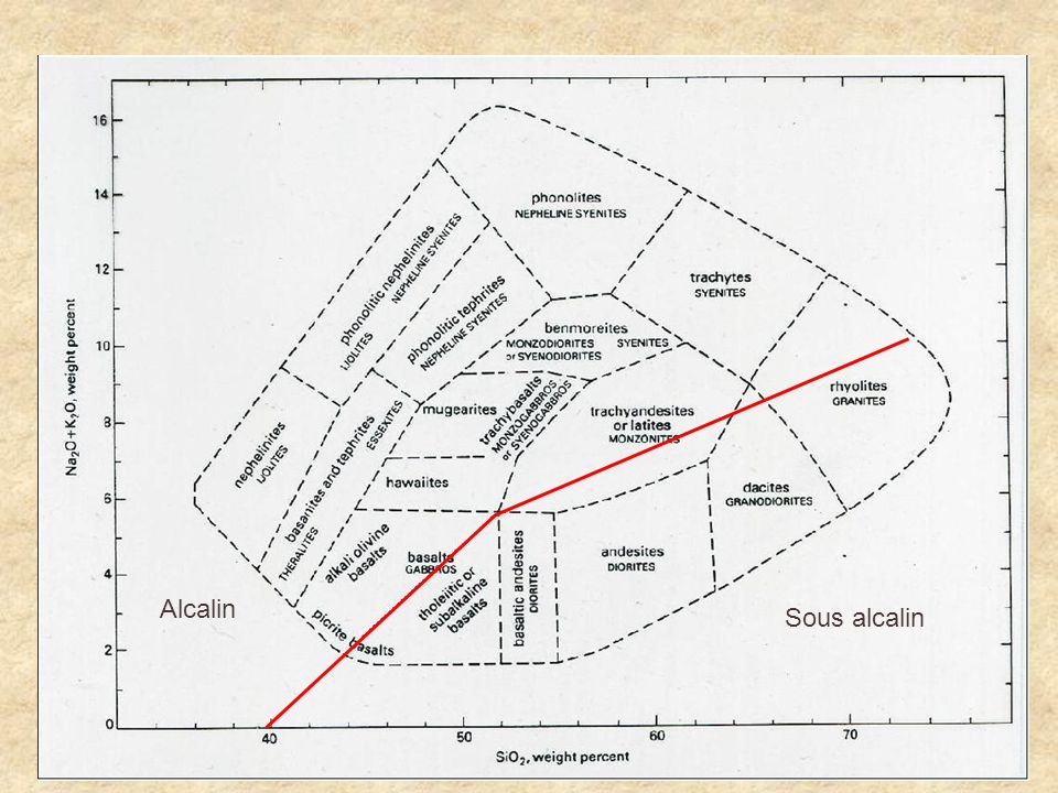 Sous alcalin Alcalin