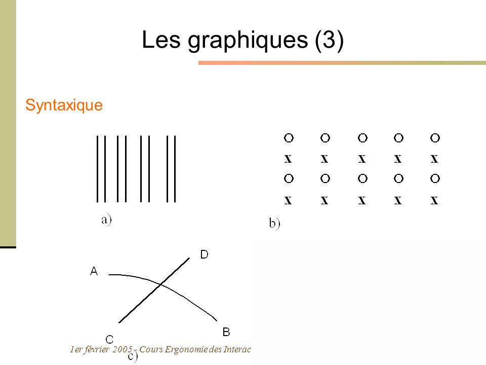 Les graphiques (3) Syntaxique