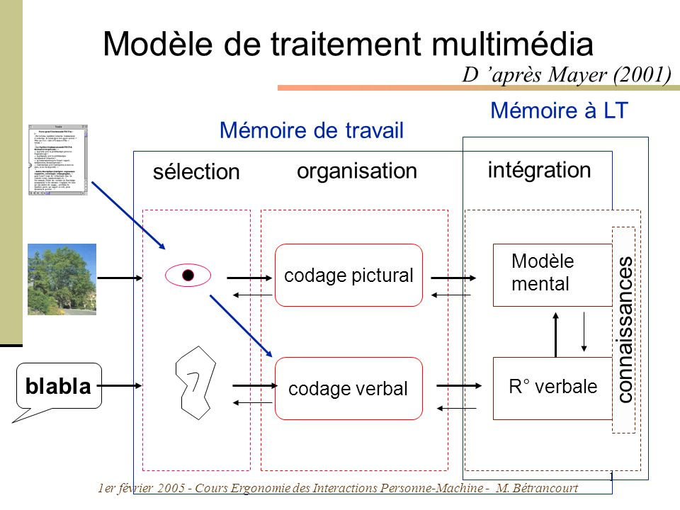 Modèle de traitement multimédia