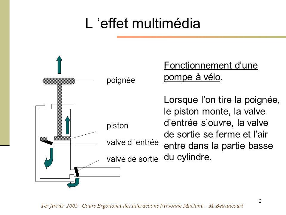 L 'effet multimédia Fonctionnement d'une pompe à vélo.