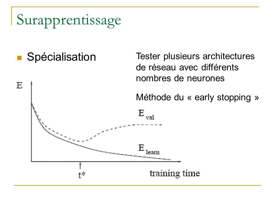 Surapprentissage Spécialisation Tester plusieurs architectures