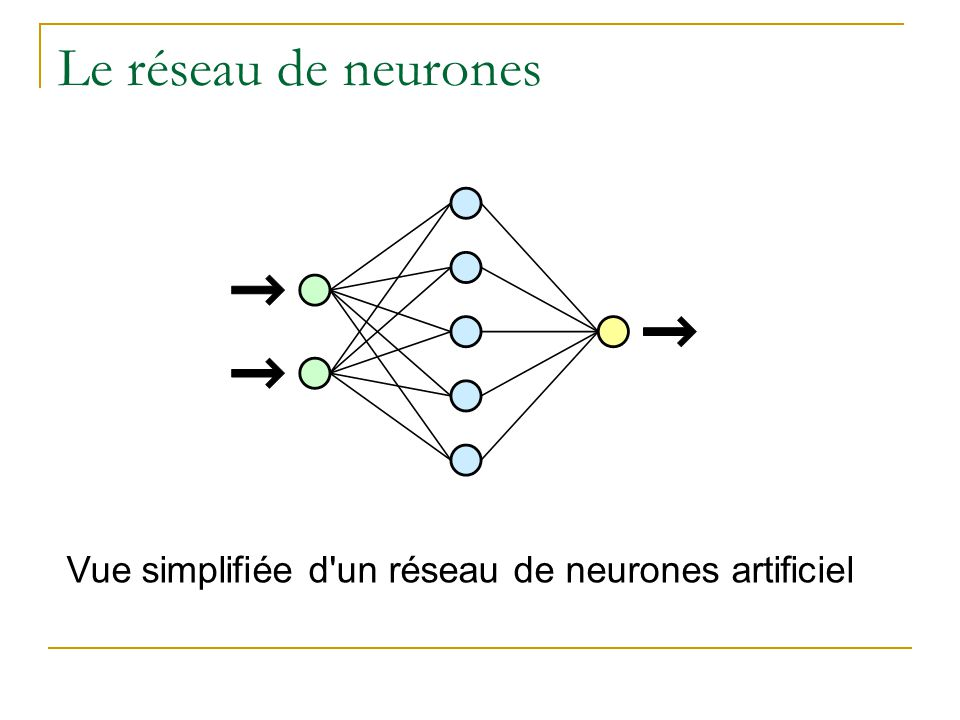 Le réseau de neurones Ghjjkgjkg Vue simplifiée d un réseau de neurones artificiel