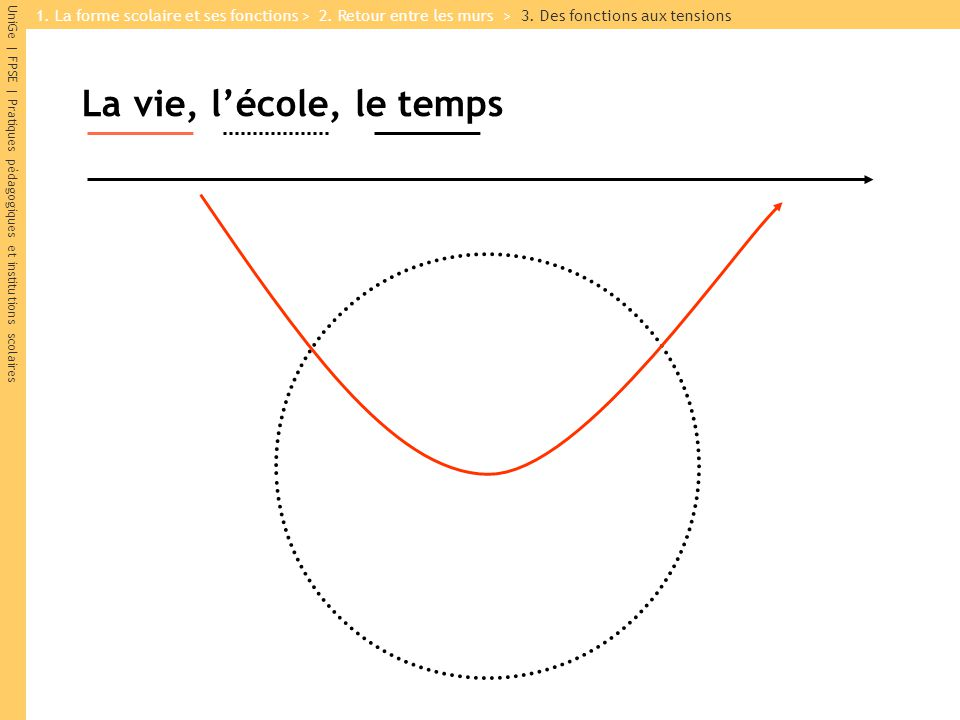 1. La forme scolaire et ses fonctions > 2