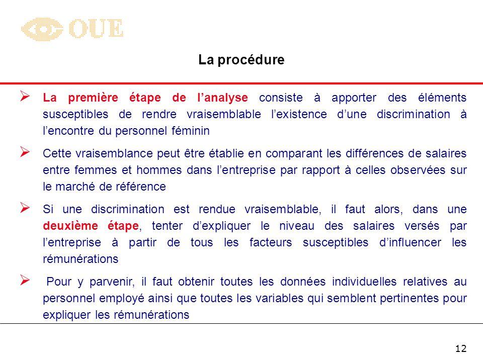 La procédure