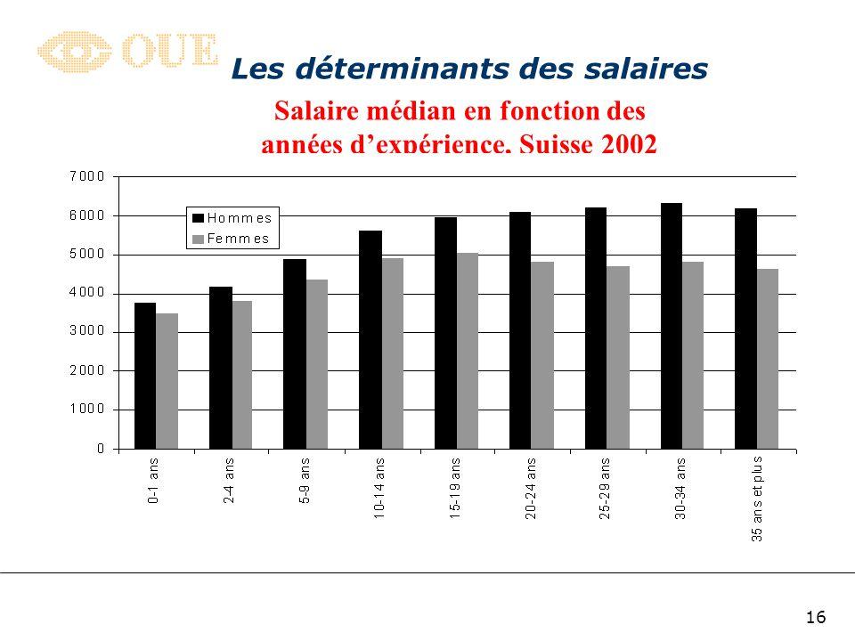 Les déterminants des salaires