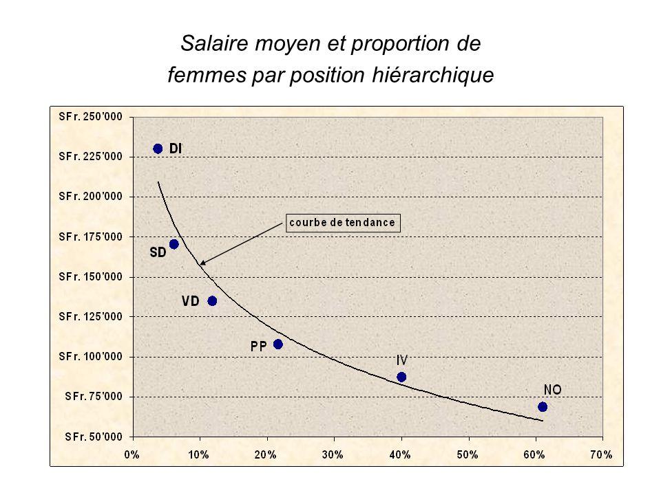 Salaire moyen et proportion de femmes par position hiérarchique