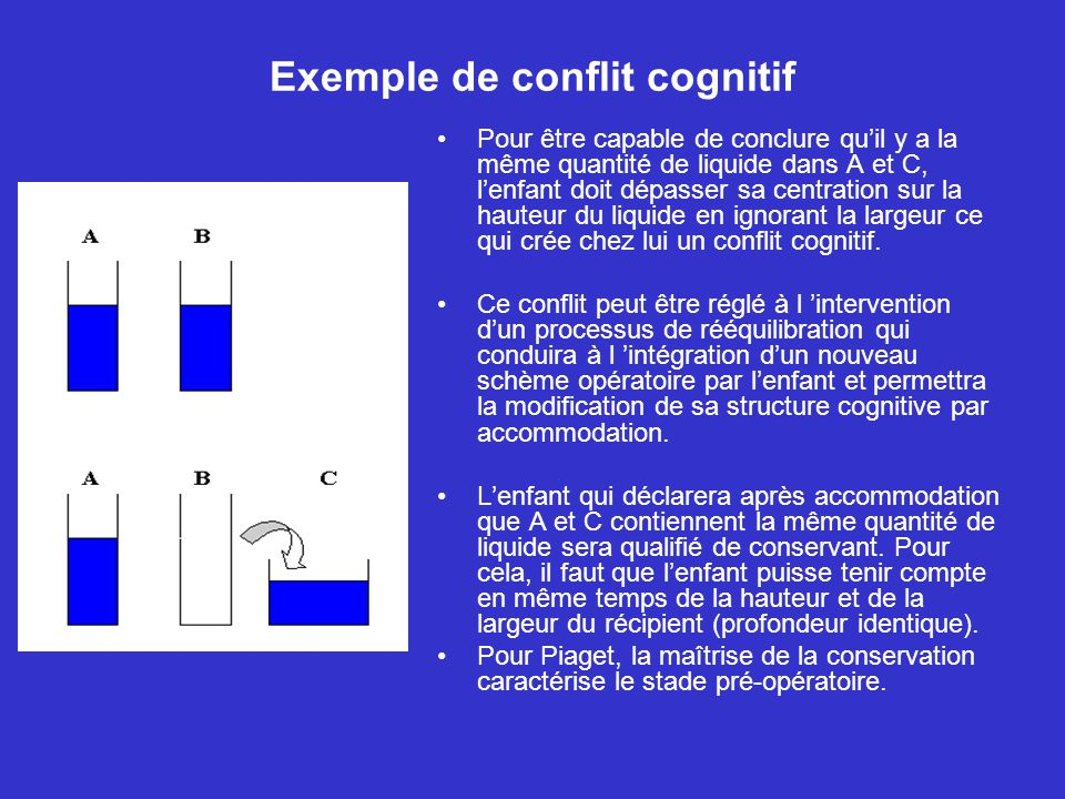 Exemple de conflit cognitif