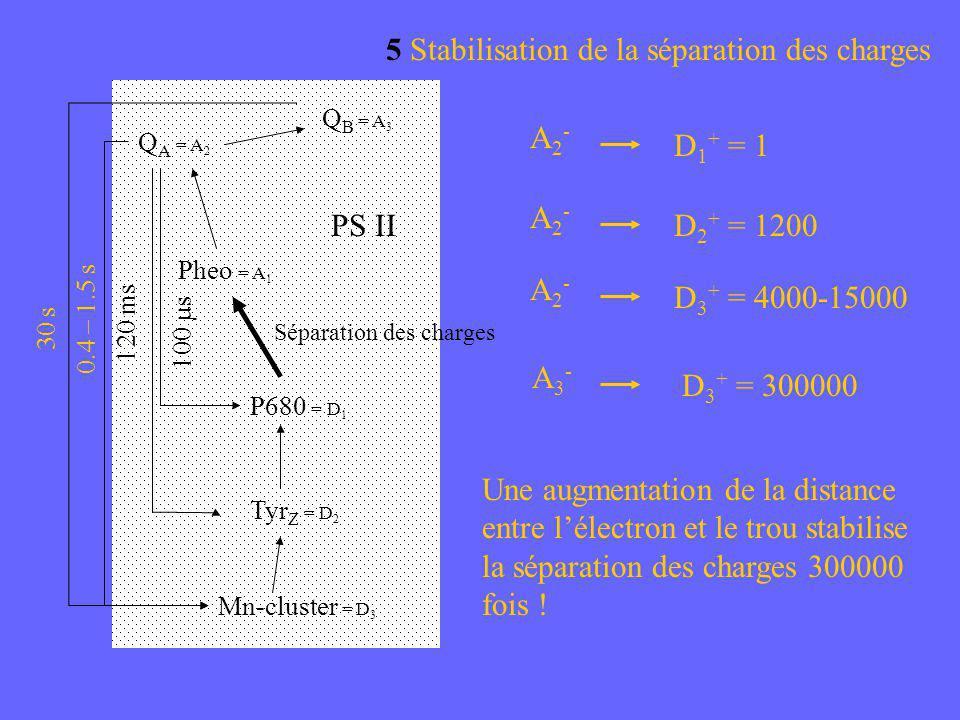 5 Stabilisation de la séparation des charges