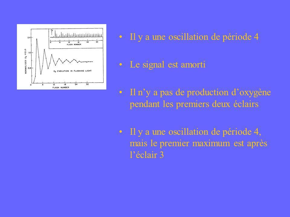 Il y a une oscillation de période 4