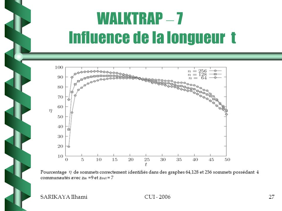 WALKTRAP – 7 Influence de la longueur t