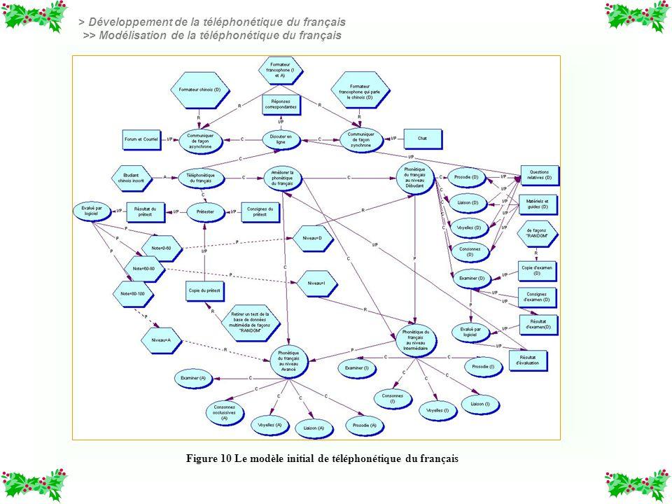 > Développement de la téléphonétique du français