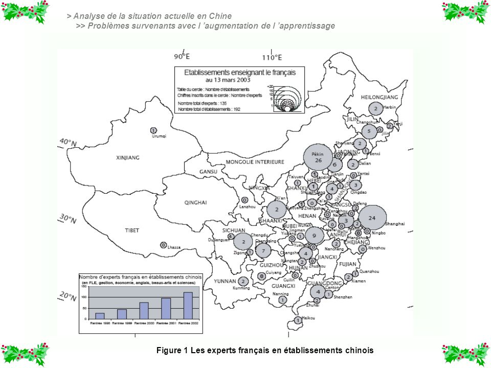 > Analyse de la situation actuelle en Chine