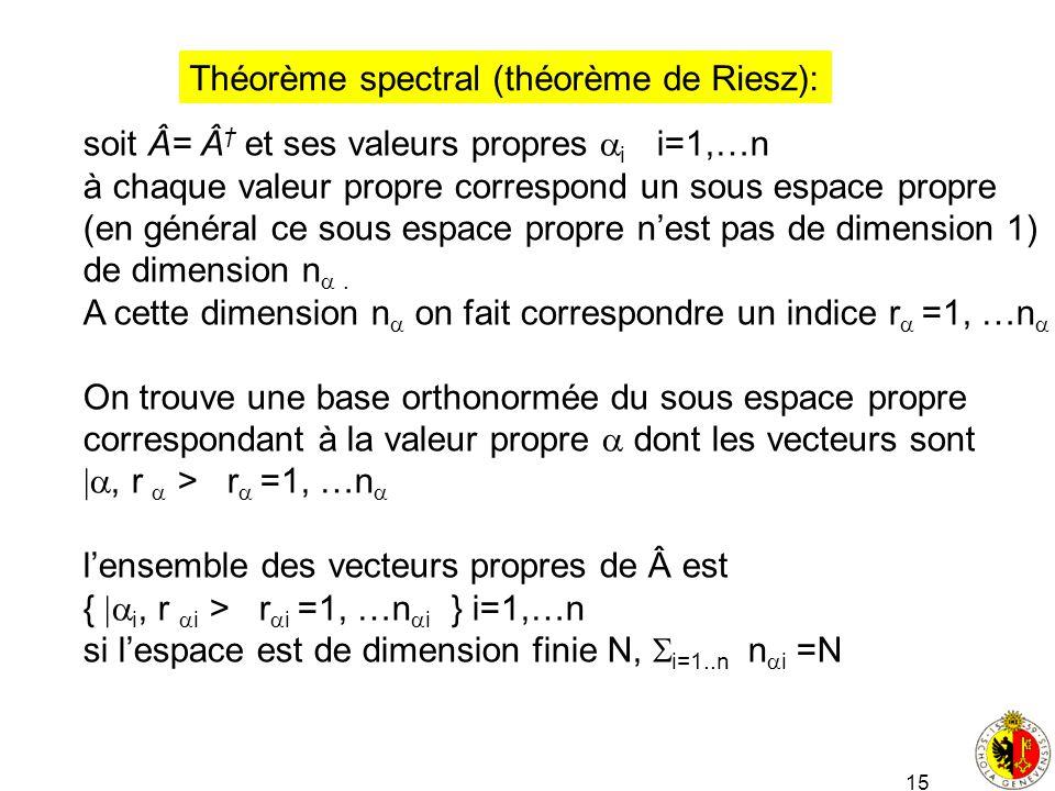 Théorème spectral (théorème de Riesz):