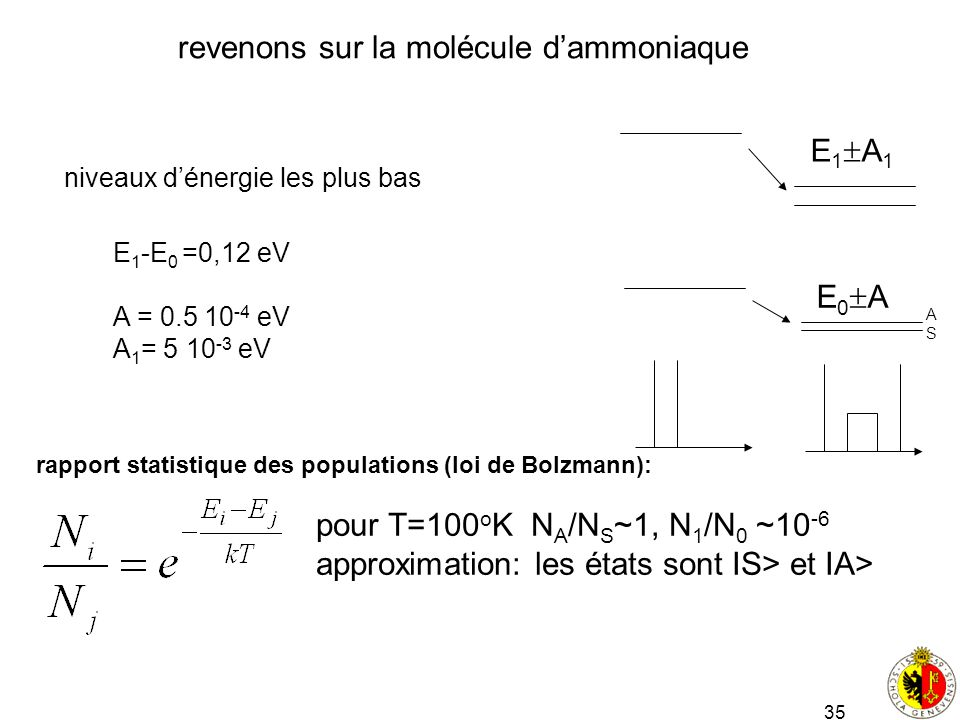 revenons sur la molécule d'ammoniaque