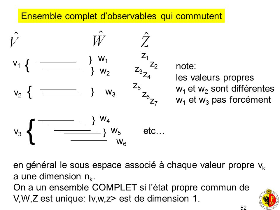 { { { Ensemble complet d'observables qui commutent z1 } w1 v1 z2 note: