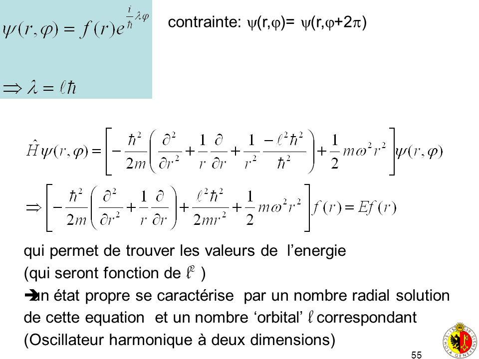 contrainte: (r,)= (r,+2)