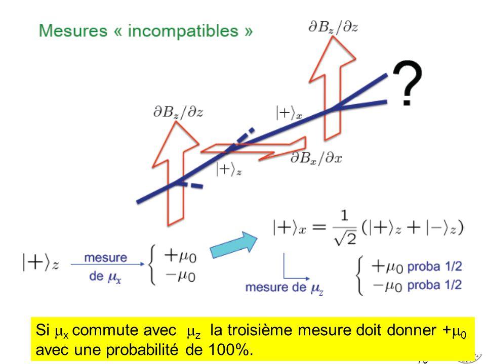 Si x commute avec z la troisième mesure doit donner +0 avec une probabilité de 100%.