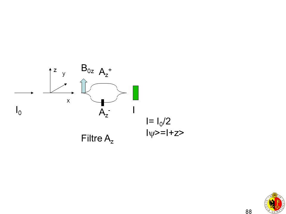 Filtre Az Az+ Az- B0z z y x I0 I I= I0/2 I>=I+z>