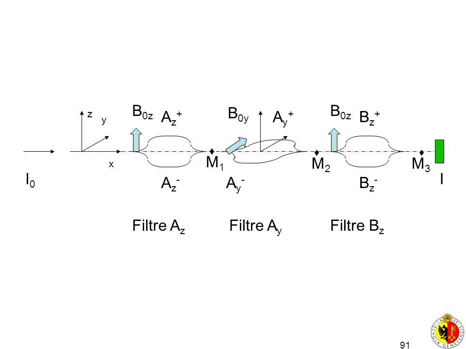 Filtre Az Az+ Az- B0z B0y Filtre Bz Bz+ Bz- B0z Ay+ M1 M2 M3 I0 I Ay-