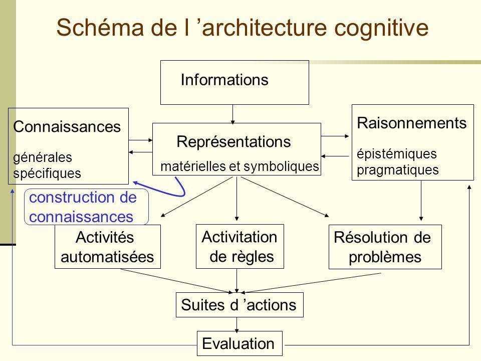 Schéma de l 'architecture cognitive