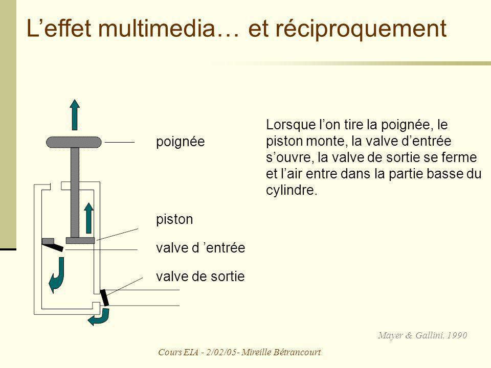 Cours EIA - 2/02/05- Mireille Bétrancourt
