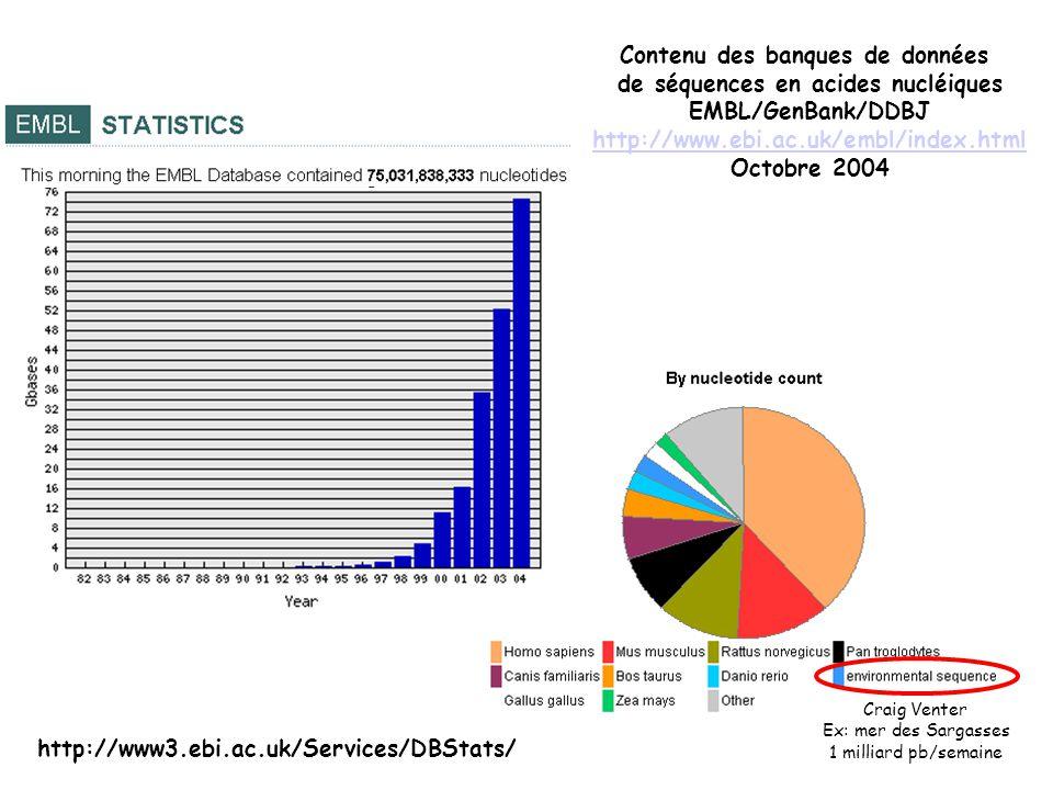 Contenu des banques de données de séquences en acides nucléiques