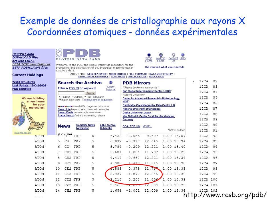 Exemple de données de cristallographie aux rayons X Coordonnées atomiques - données expérimentales