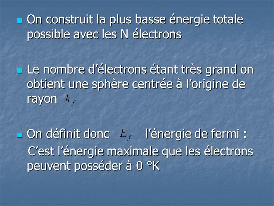On construit la plus basse énergie totale possible avec les N électrons