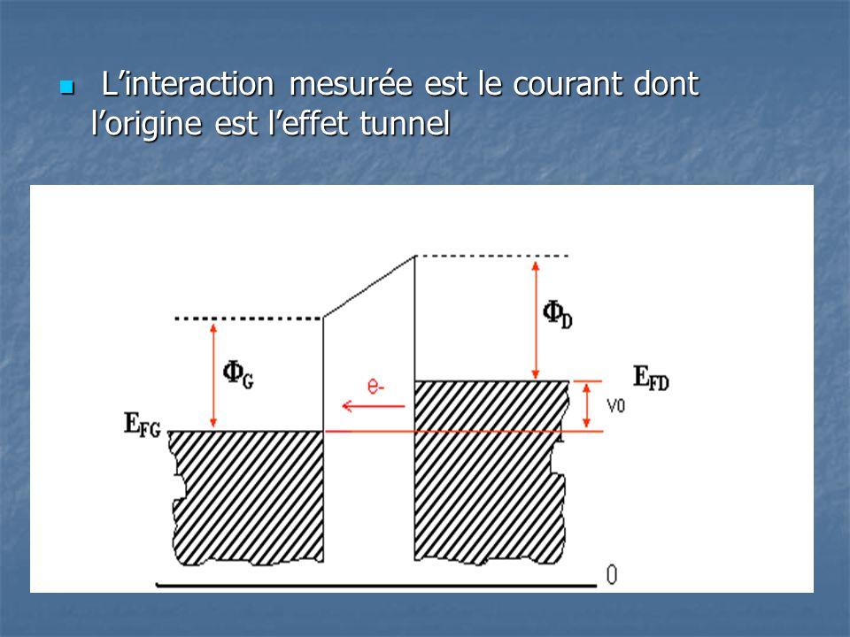 L'interaction mesurée est le courant dont l'origine est l'effet tunnel