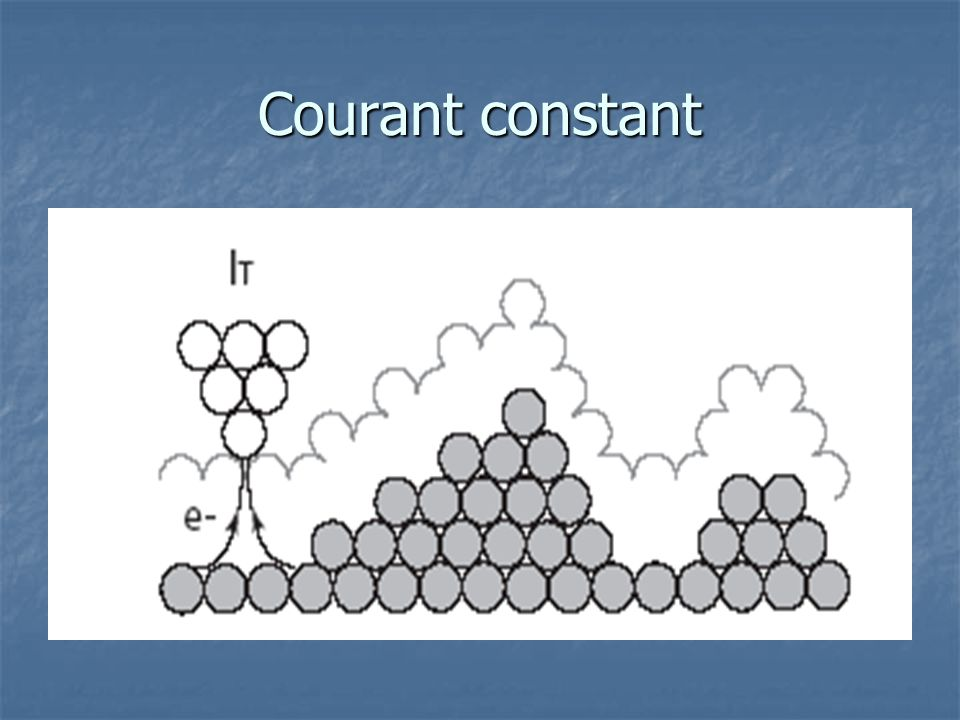 Courant constant