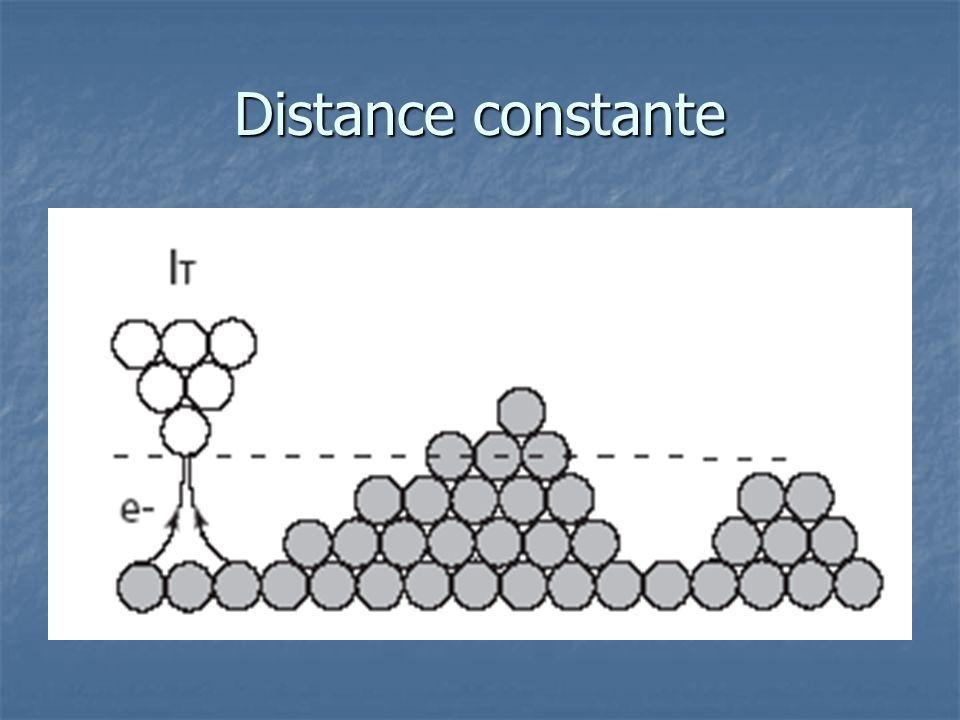 Distance constante