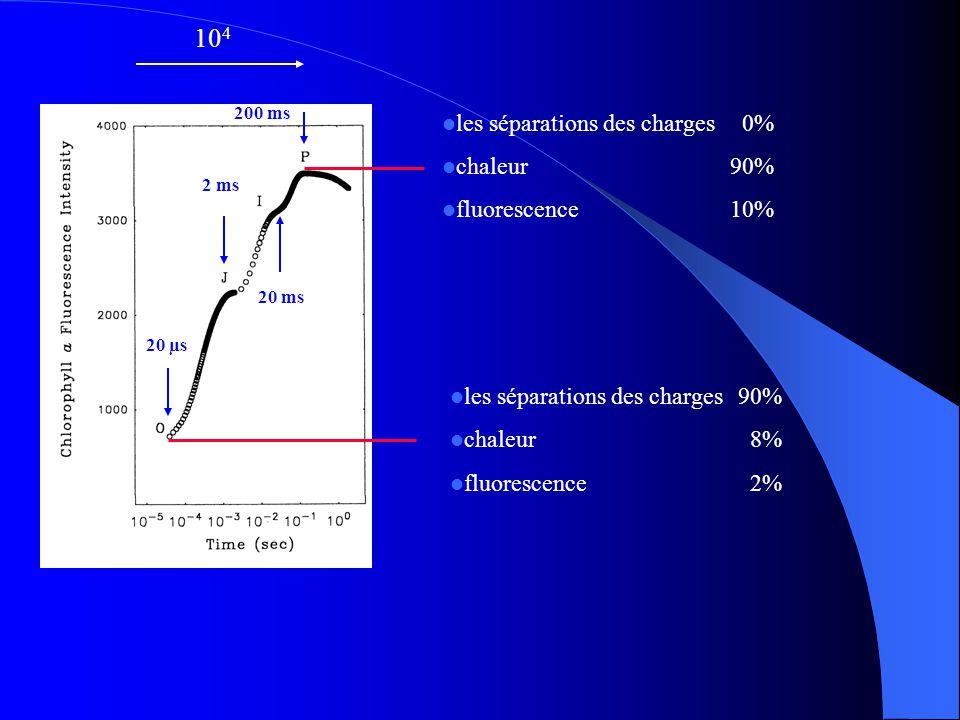 104 les séparations des charges 0% chaleur 90% fluorescence 10%
